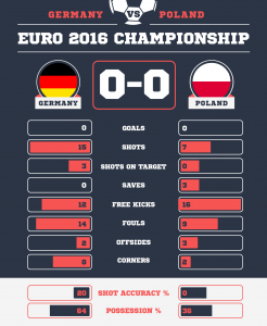 Germany v Poland: Key Stats Graphic Created by Ken Roberts